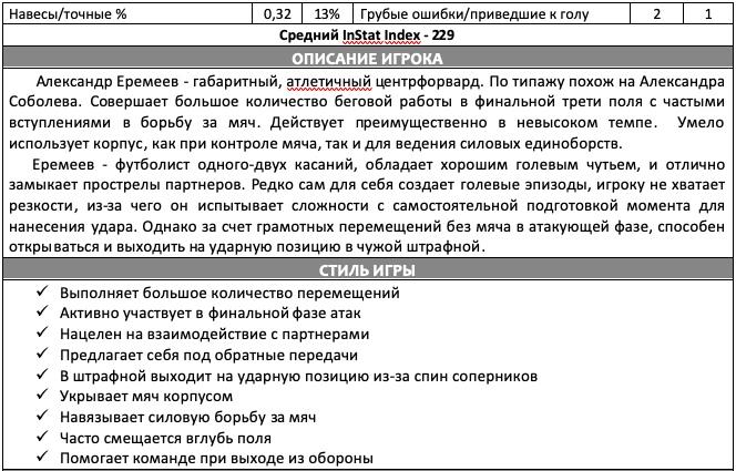 Отчет на игрока «Динамо Дрезден» Александра Еремеева, изображение №4