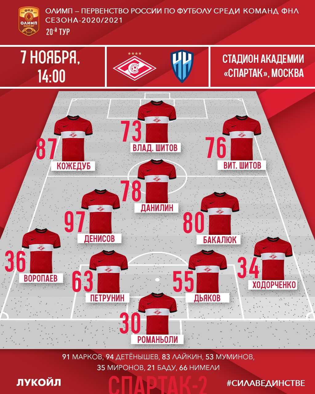 Состав «Спартака-2» на матч 20-го тура ФНЛ «Нижний Новгород»