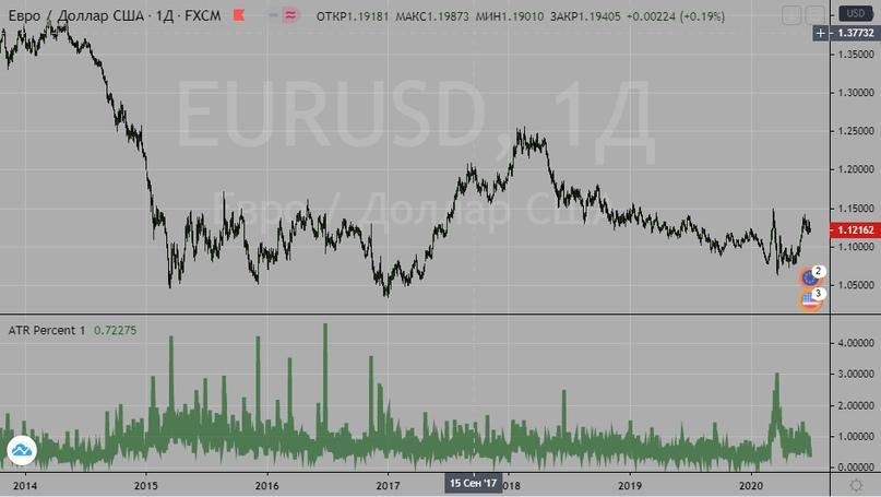Плечи на форексе и на рынке акций, изображение №5