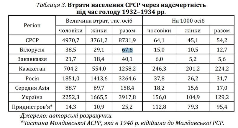 Белорусский «голодомор», изображение №17