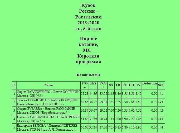 Кубок России (все этапы и финал) 2019-2020 - Страница 8 VonX_kDEYcs