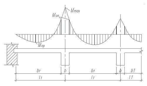 Поиск эффективных расчетных моделей ребристых железобетонных плит и перекрытий