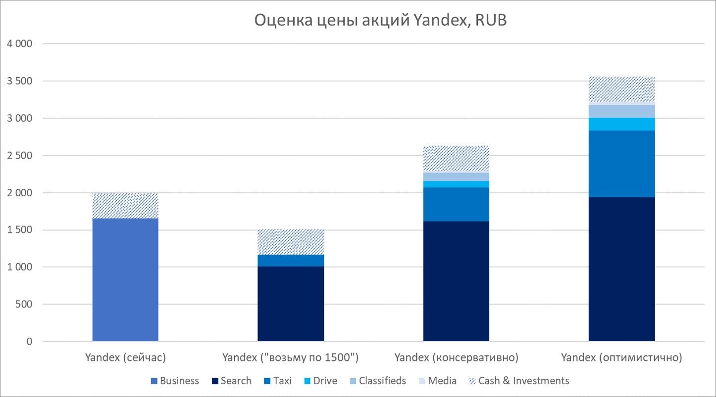 Разбираемся в бизнесе Yandex и его оценке