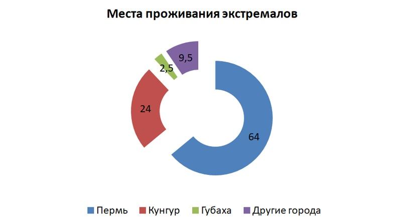 Результаты переписи экстремалов Пермского края., image #2