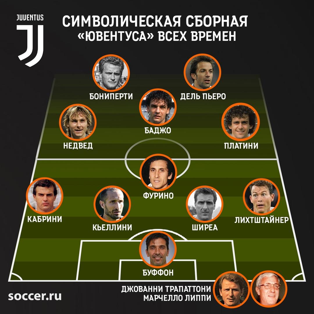 Символическая сборная «Ювентуса» всех времён