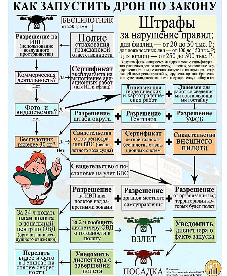 Как запустить дрон по закону (инфографика)