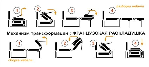 Волшебное превращение дивана в кровать!, изображение №8