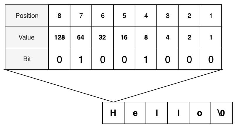 Как быстро выучить любой язык программирования, изображение №2