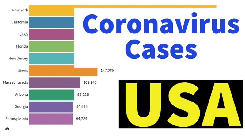 Coronavirus cases in USA April to August Covid 19 06 08 2020