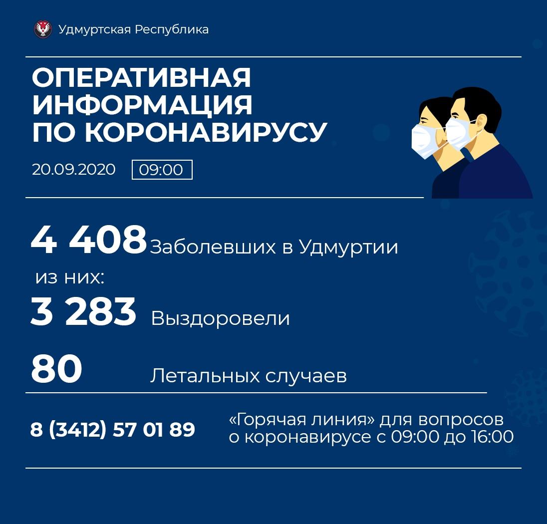 81 новый случай коронавирусной инфекции выявили в Удмуртии. Ни одного случая в Можге и Можгинском районе.