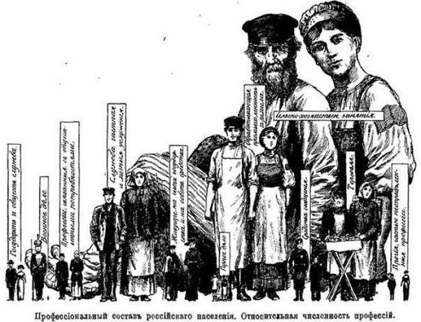 Дореволюционные зарплаты и цены или как жили люди до 1917 года. 1. Рабочие.Средняя зарплата рабочего по России составляла 37.5 рублей.Умножим эту сумму на на 1282,29 (отношение курса царского