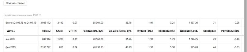 Кейс по бухгалтерским услугам: как я снизил цену заявки в 5 раз, изображение №9