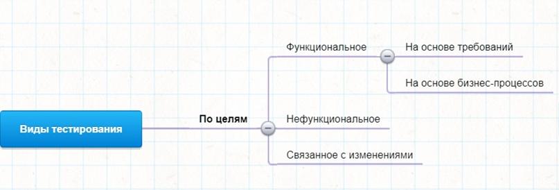 Виды тестирования по целям: функциональное, изображение №1