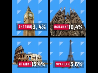 Почему смертность от коронавируса в России ниже, чем в Европе?