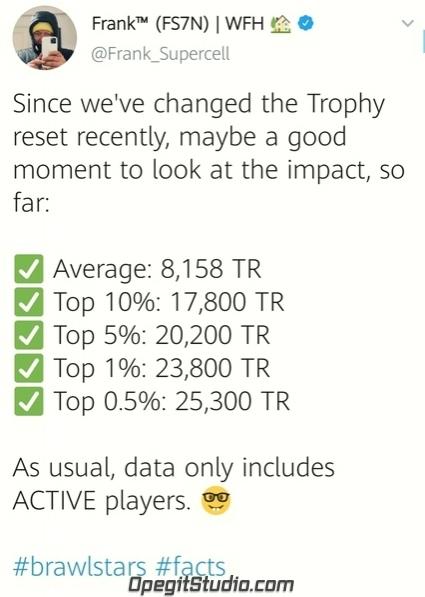 Фрэнк опубликовал актуальную статистику игроков по трофеям! «Из-за
