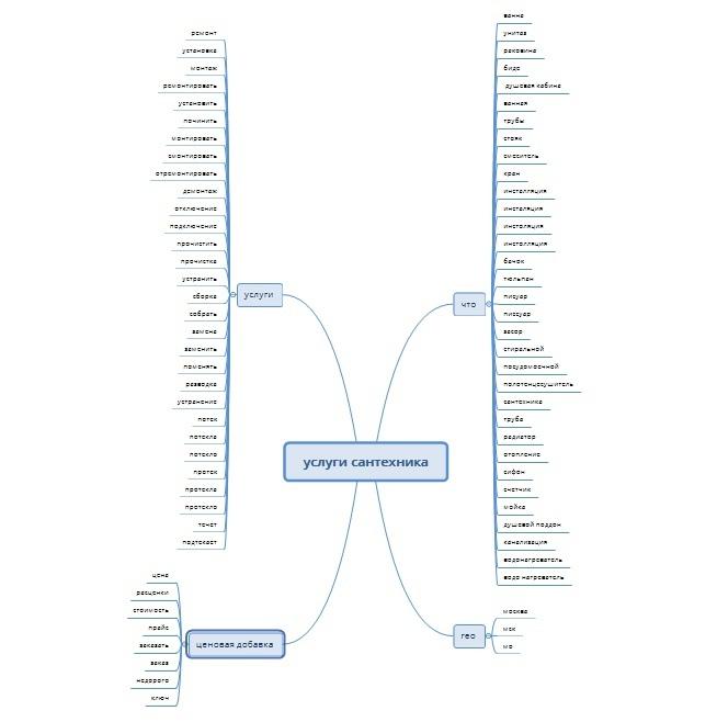 Интеллект-карта по направлению «Услуги сантехника»