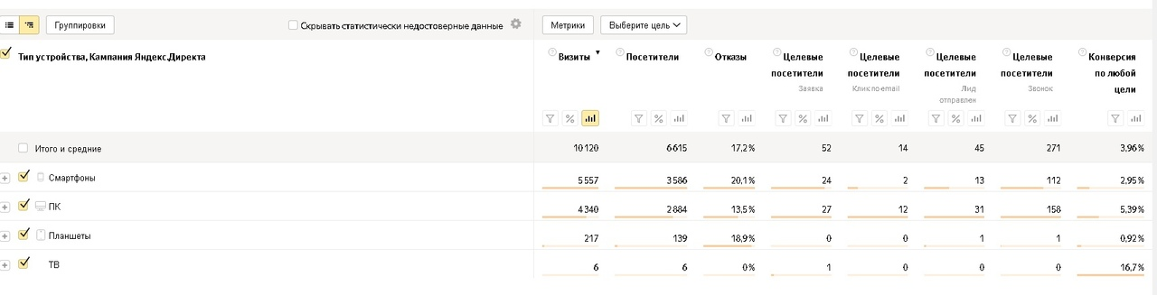 Как заработать больше денег на пиломатериалах и снизить расходы на рекламу, вложили 145 т. на Яндекс Директ, получили 436 заявок., изображение №11