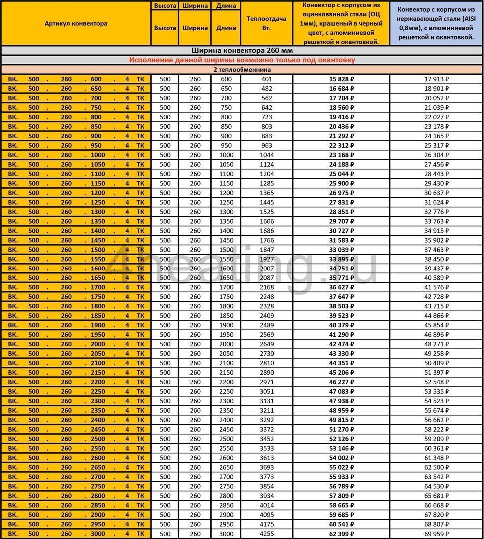 Прайс внутрипольных конвекторов Vitron ВК.500.260
