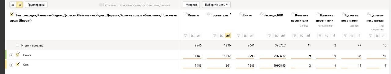 Как заработать больше денег на пиломатериалах и снизить расходы на рекламу, вложили 145 т. на Яндекс Директ, получили 436 заявок., изображение №4