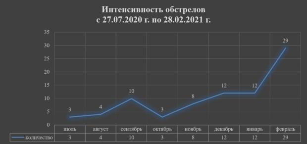 ➡ВСУ в феврале 29 раз обстреляли территорию ЛНР – представительство Республики в СЦКК (ФОТО)