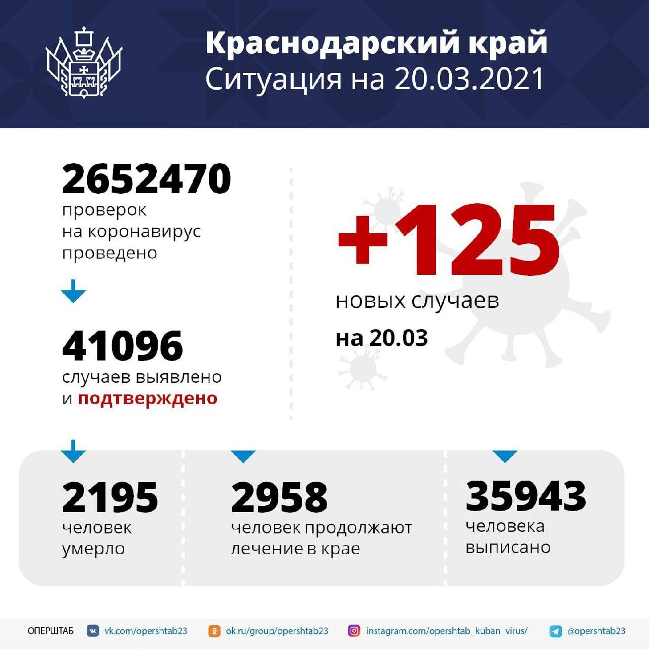 За сутки в регионе подтвердили 125 случаев COVID-19Возраст...