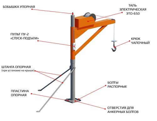 Применение грузоподъемных устройств Сургут